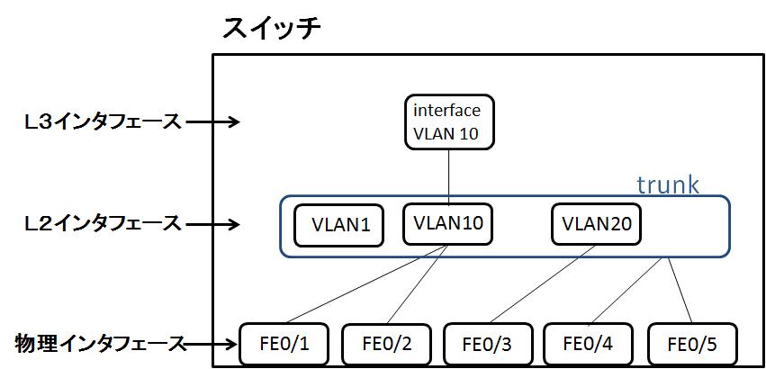 VLANとInterface VLAN: サラリーウーマン☆CCNP(ROUTE,SWITCH,TSHOOT ...